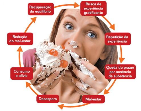 dieta-compulsao-alimentar-02